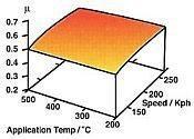 ferodo-ds-2500-graph