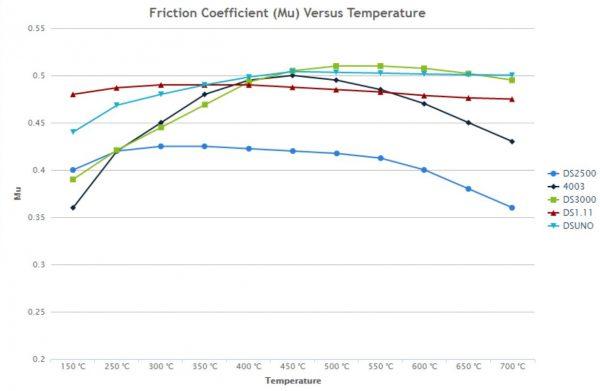 Ferodo Friction Graph